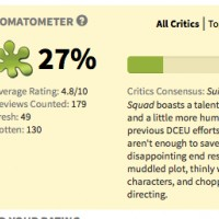 #SuicideSquad a atteint le taux insatisfaction de #BatmanVSuperman. Mais comme pour #BatmanVSuperman, il domine le box office francais.